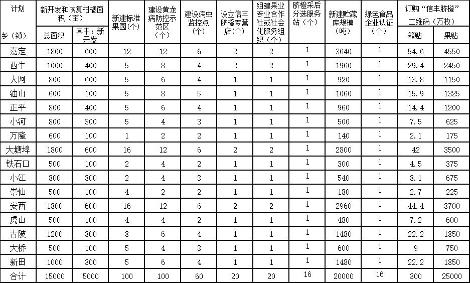 2021年各乡(镇)脐橙产业高质量发展工作计划一览表